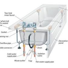 Plumbing solutions and home comfrot with fast Manchester installation workers